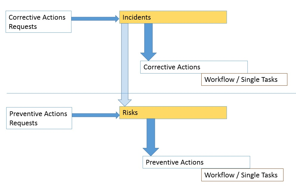 Risk and Incident Management
